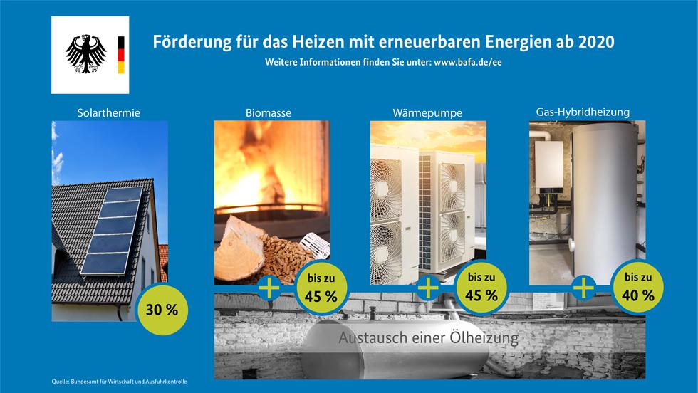 Förderung für das Heizen mit erneuerbaren Energien
